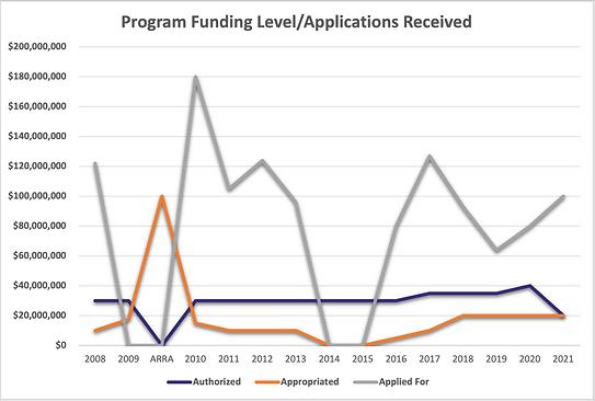 Small Shipyard Funding chart 2021.png