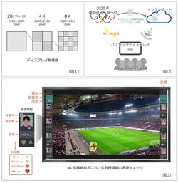 超高解像度パブリックディスプレイ向けユーザーインターフェースの提案
