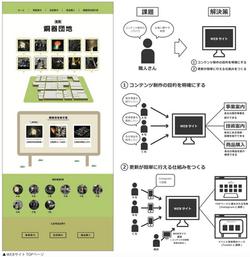 伝統産業について情報発信するためのメディアの制作とその運用方法の提案−高岡銅器団地を例に−