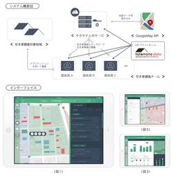 地方自治体が空き家情報を集約、俯瞰できるGISプラットフォームの提案