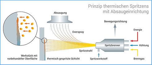 Grafik_Th-Spritzen.jpg
