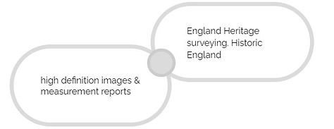 high definition images - and -measurement reports - for English Heritage - by Ambit Surveys