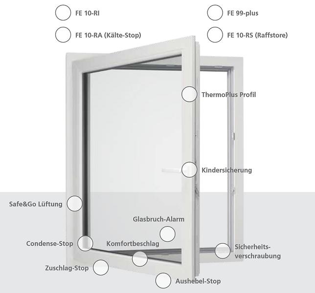 Kunststoff-Fenster Leistungsmerkmale 3.P