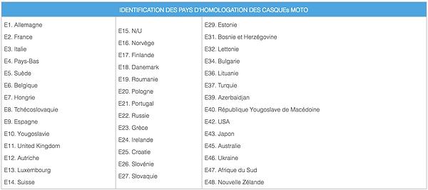 liste pays casque.png