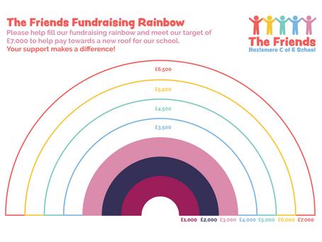 Fundraising Update - Jan 2021