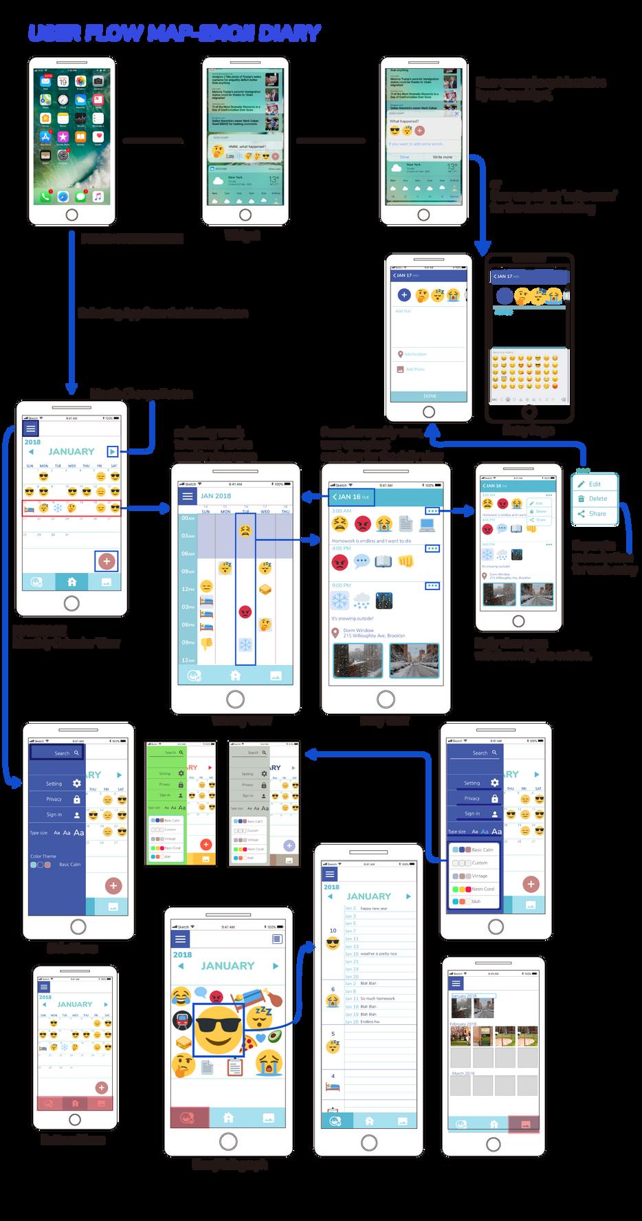 User-flow-Map(Blueline).png