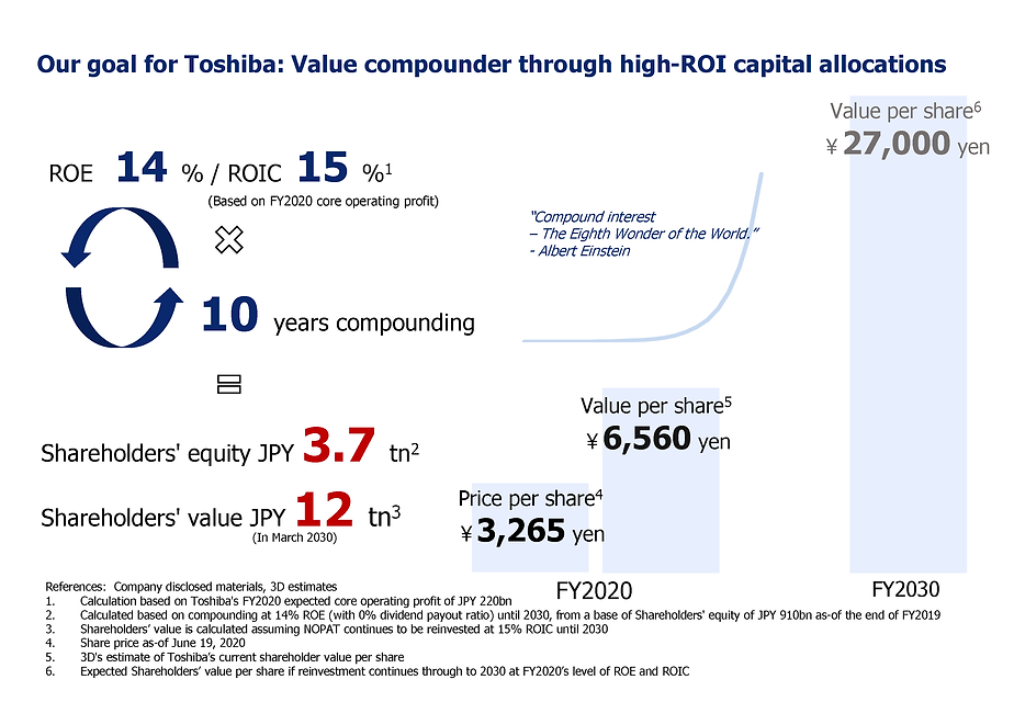 3D Opportunity Master Fund's Goal for Toshiba