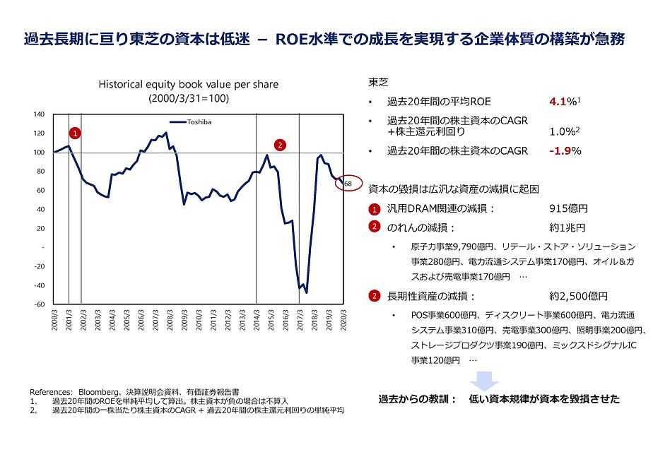 東芝の株主資本の推移とROE、減損