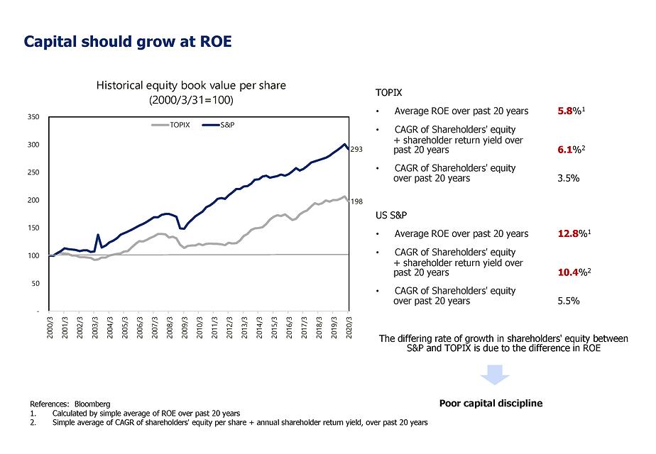 Capital should grow at ROE