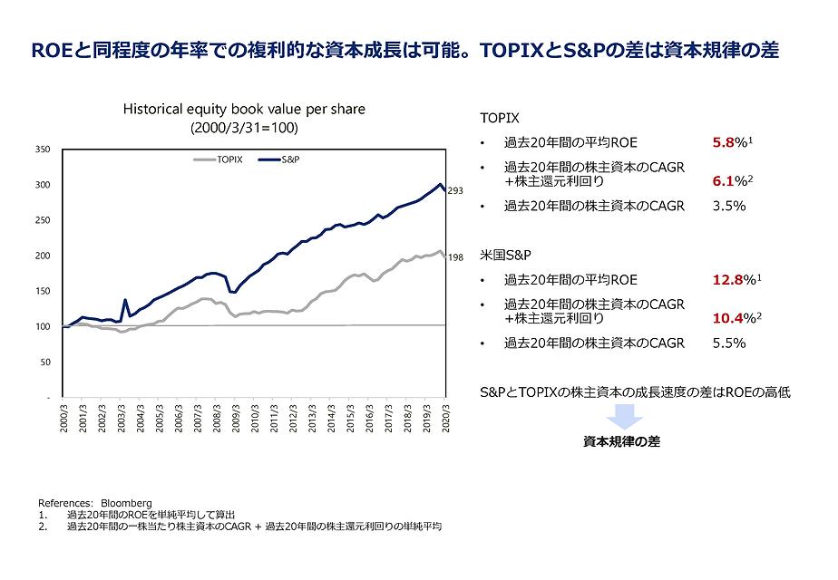 ROEと株主資本成長率の関係