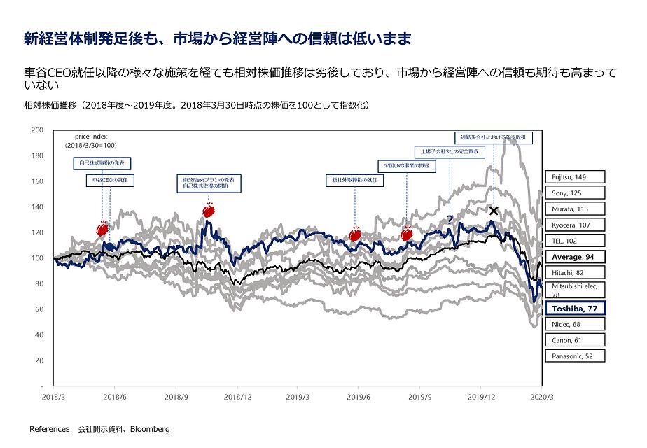 東芝の相対TSR(Total Shareholder Return)、株価の推移