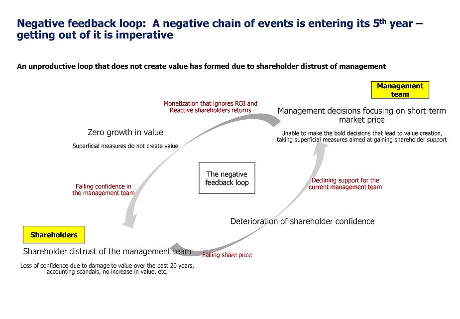 Negative feedback loop between Toshiba and shareholders