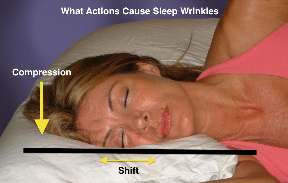 How sleep wrinkles are made