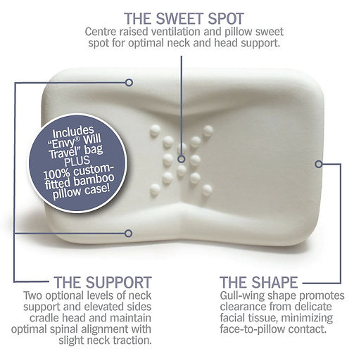 The Anatomy of an Anti-Wrinkle pillow