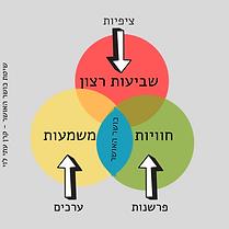 שיטת כושר האושר (2).png