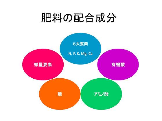 肥料の配合成分.jpg