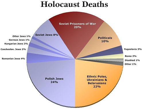 holocaust pie chart