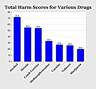 harm scores for various drugs