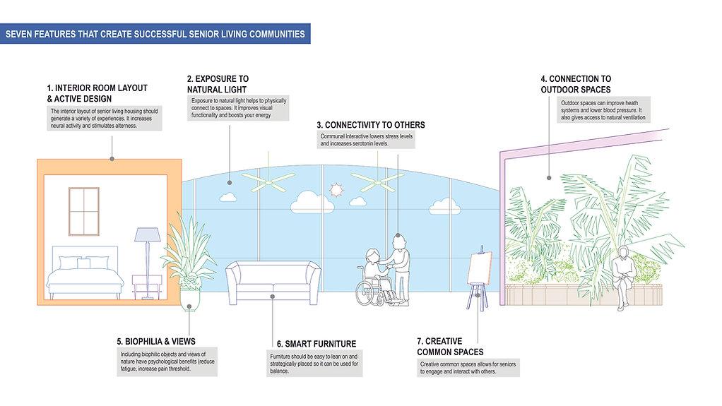 Elements of senior living.jpg