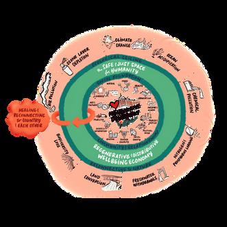 Publication: Towards a Regenerative Melbourne