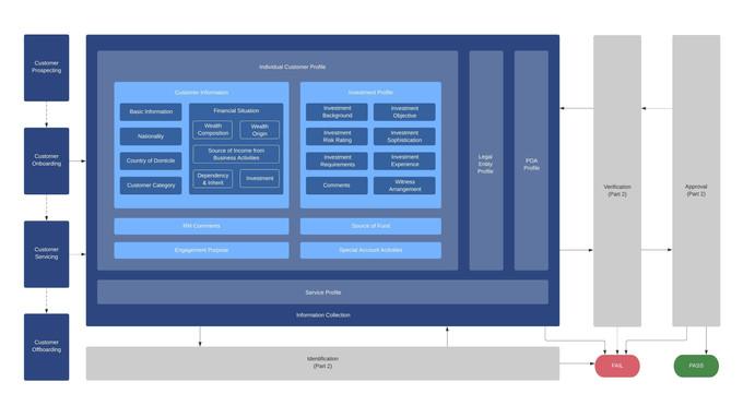 KYC - From Framework to API (Part 1)