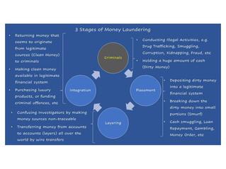 洗钱的3个阶段