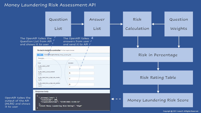 Build a Money Laundering Risk Assessment API from Excel (Part 2)