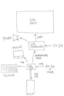 Technical Systems Design