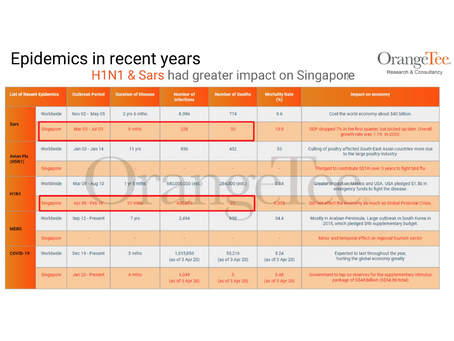 How Have Past Epidemics Affected Singapore's Real Estate Market and What We Can Learn from It.