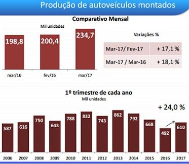 Aumento da produção de veículos nacionais