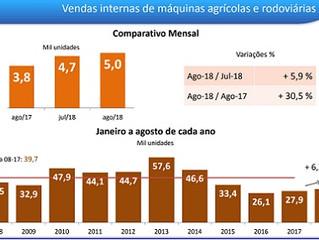 Venda de máquinas agrícolas e rodoviárias cresce 30%