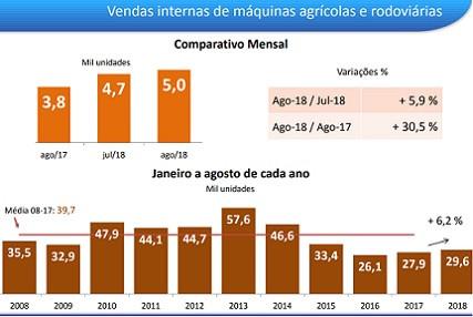 Comparativo de vendas de máquina agrícolas e rodoviárias