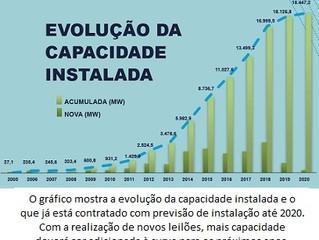 Energia eólica já soma R$ 60 bi em investimentos no Brasil