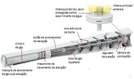 Mecanismo da tocha olímpica