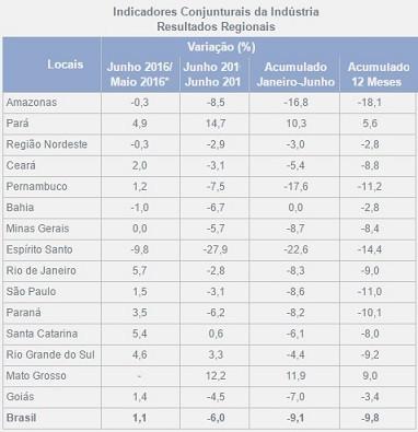 Aumento da produção industrial no último mês