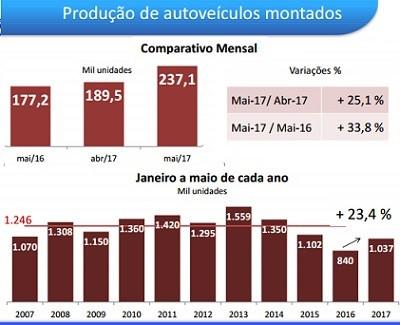Aumento da produção de autoveículos