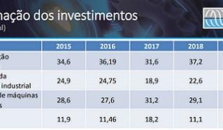 Setor de bens de capital investirá R$ 2,7 bi em 2019