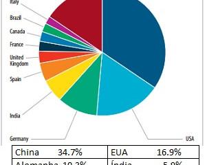 Capacidade de energia eólica no País dobrará até 2020