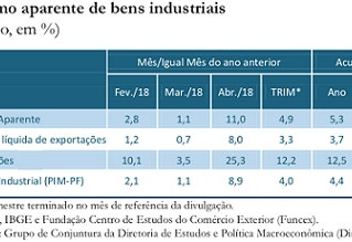 Ipea aponta aumento na demanda por bens industriais