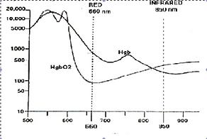 Hemoencephalography ratio