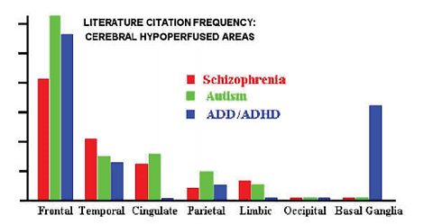 Literature Citation Frequency