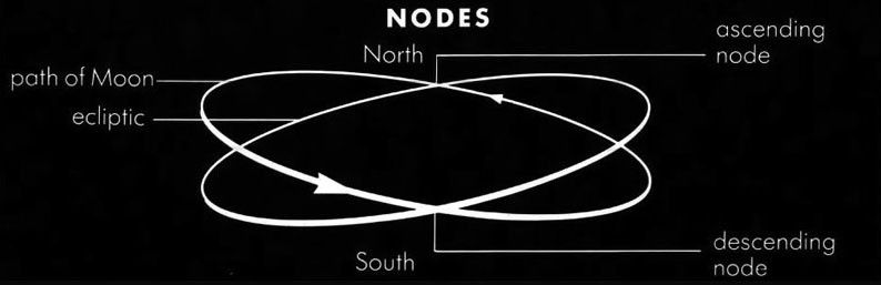 Path of the North & South Nodes