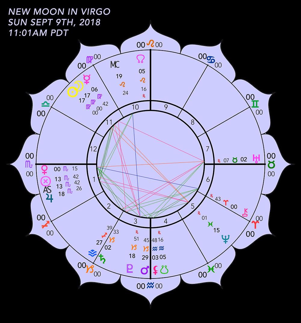 New Moon In Virgo 2018 - Astrology Chart - Energetic Principles