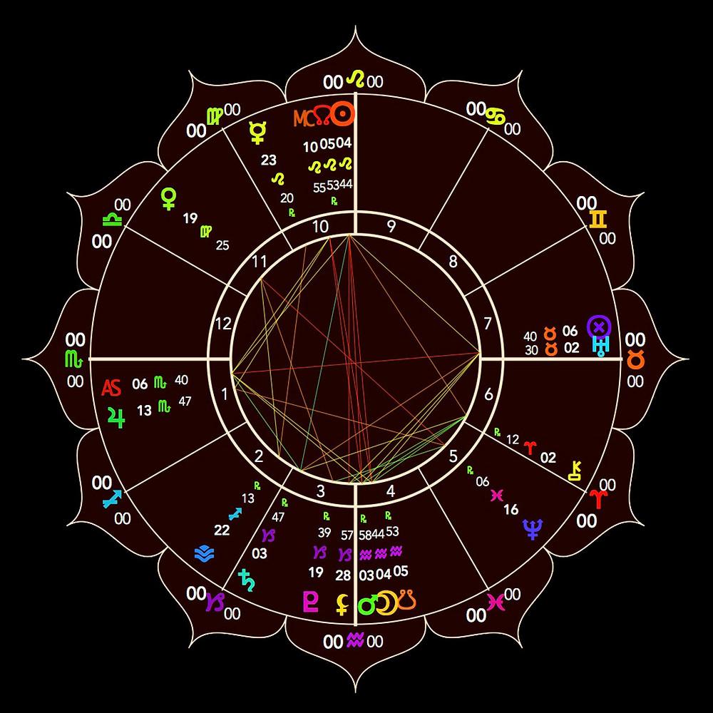 Full Moon Lunar Eclipse in Aquarius - Astrology Chart - Energetic Principles