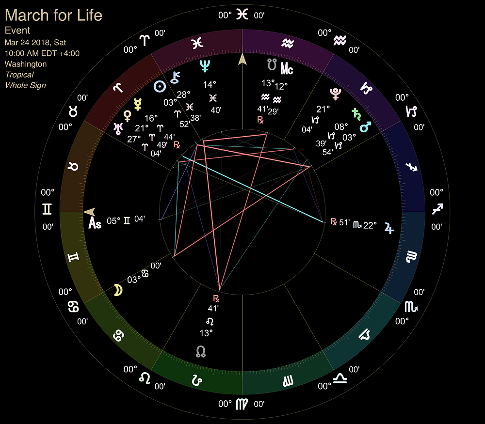 March for Life - Astrology Event Chart