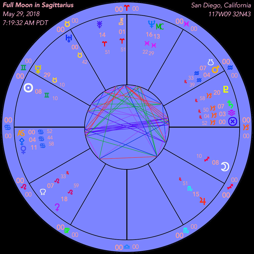Full Moon in Sagittarius 2018 - Astrological Chart - Energetic Principles