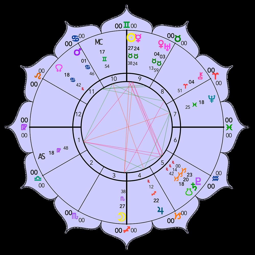 Full Moon in Scorpio 2019 - Astrology Chart - Energetic Principles