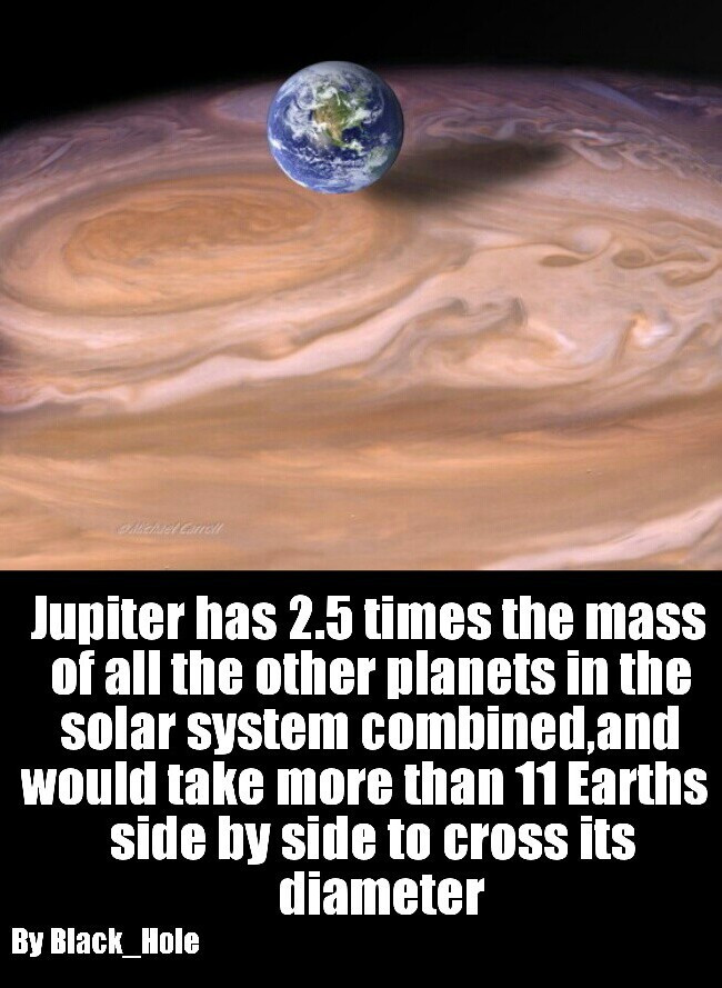 Jupiter has 2.5 times the mass of all the other planets in the solar system combined