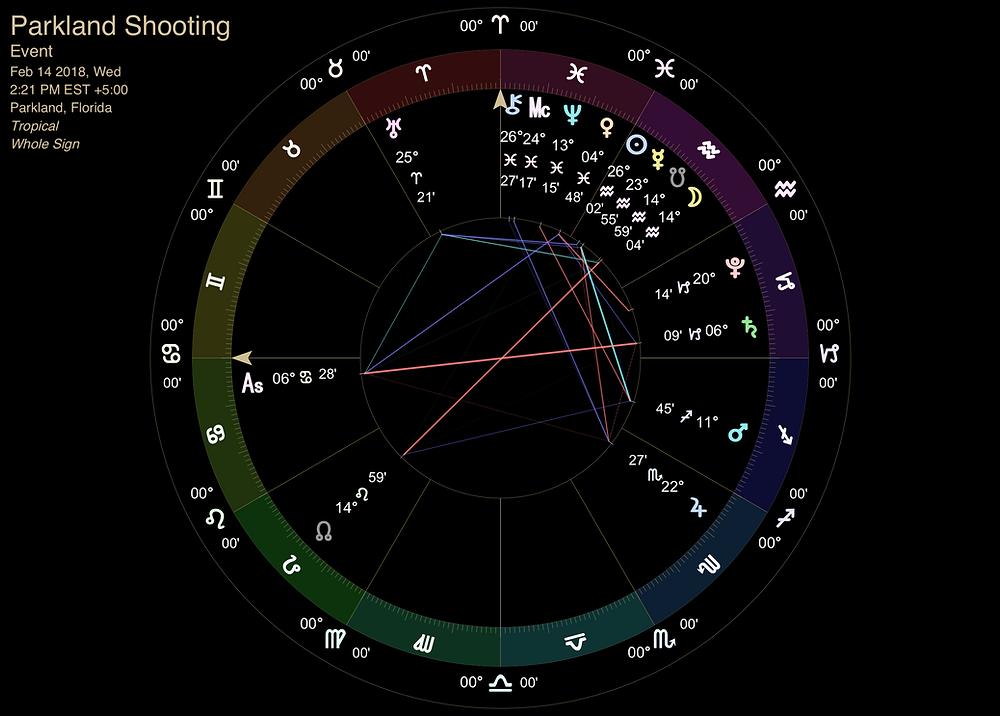 Parkland School Shooting - Mundane Astrology Chart