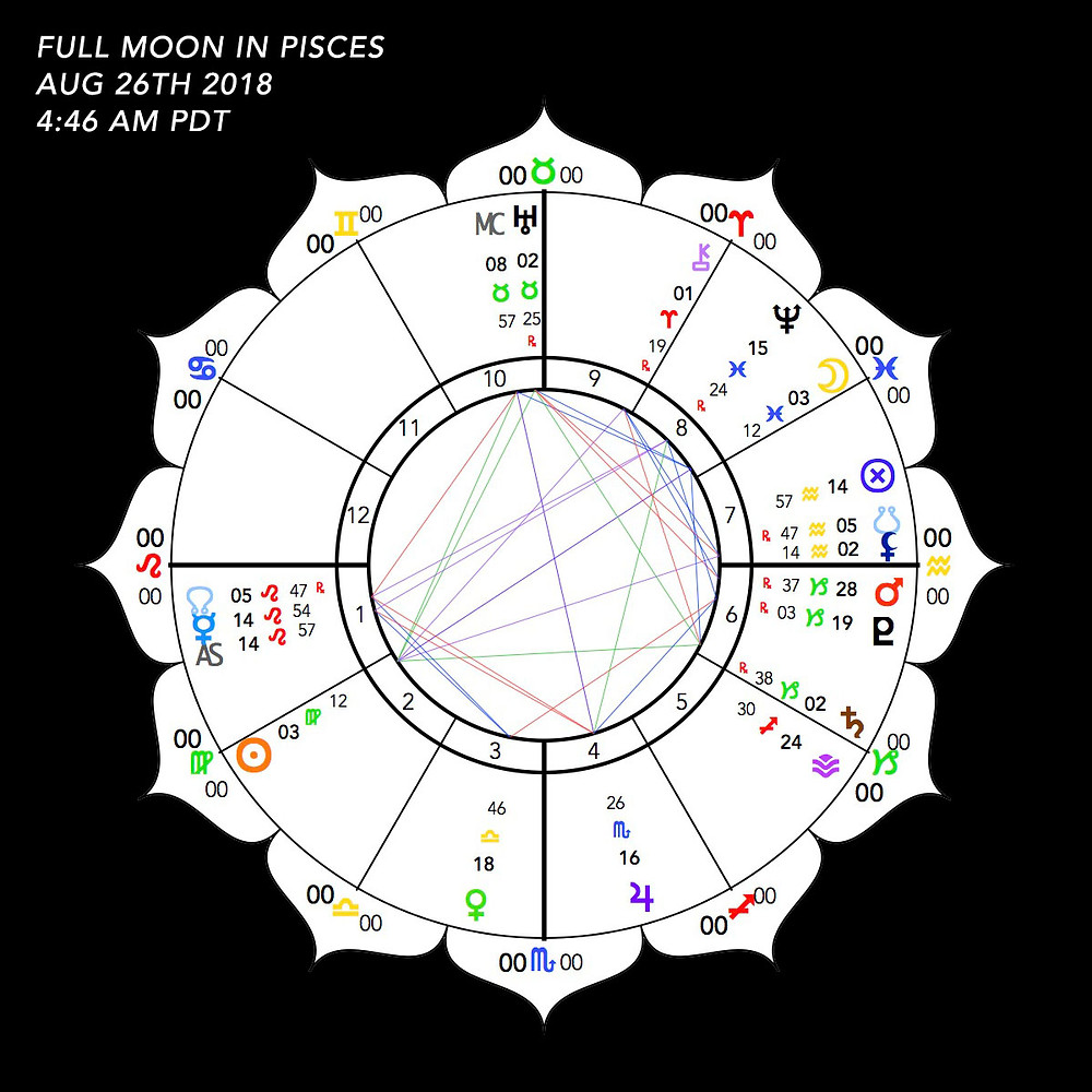 Full Moon in Pisces 2018 - Astrology Chart - Energetic Principles